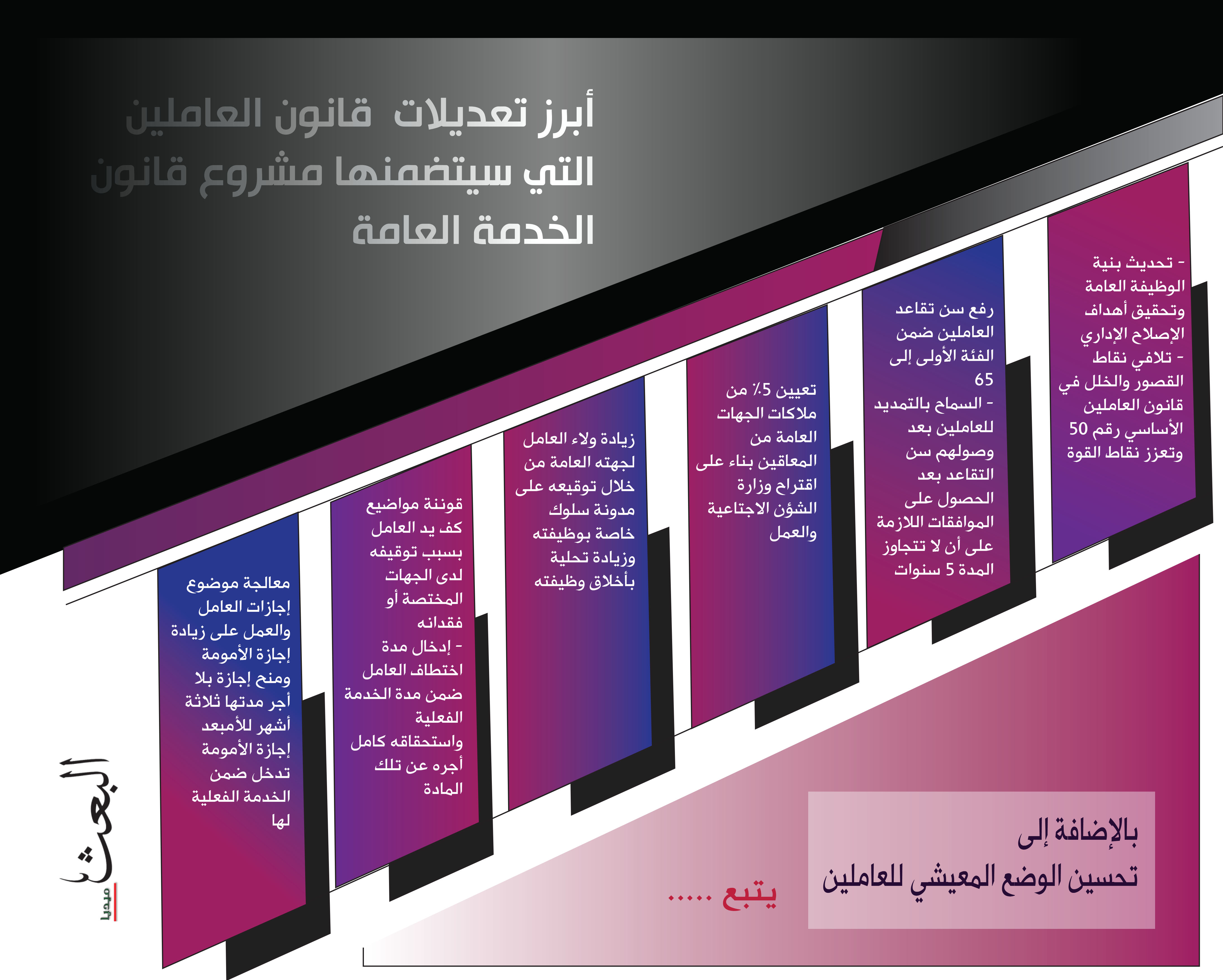 أبرز تعديلات قانون العاملين