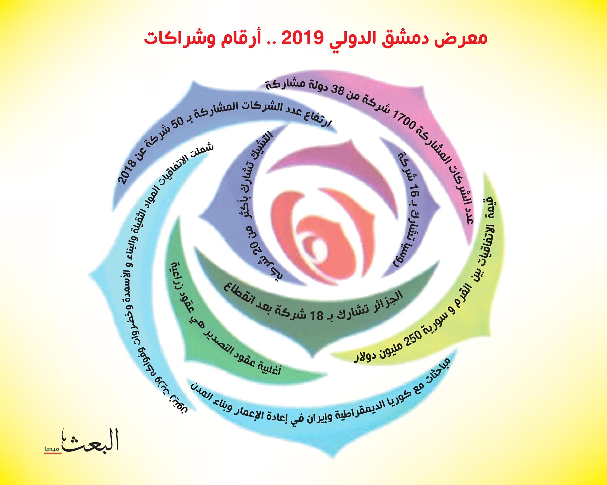 معرض دمشق الدولي 2019… أرقام وشراكات