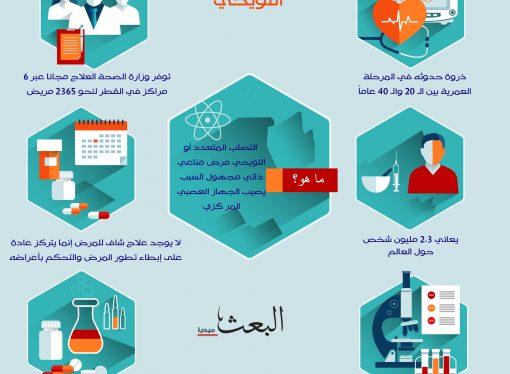 خدمات طبية مجانية لمرض التصلب اللويحي