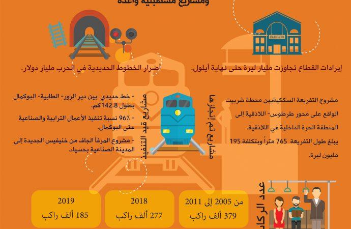قطاع السكك الحديدية إيرادات رغم أضرار الحرب ومشاريع مستقبلية واعدة