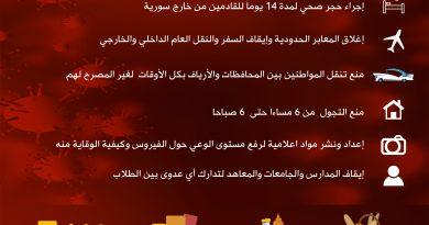 أبرز إجراءات الحكومة السورية