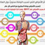 اينفوغراف.. أكثر الأمراض التي تسبب الوفاة حول العالم سنوياً