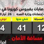 تسجيل 15 إصابة جديدة بفيروس كورونا بين السوريين القادمين إلى البلاد