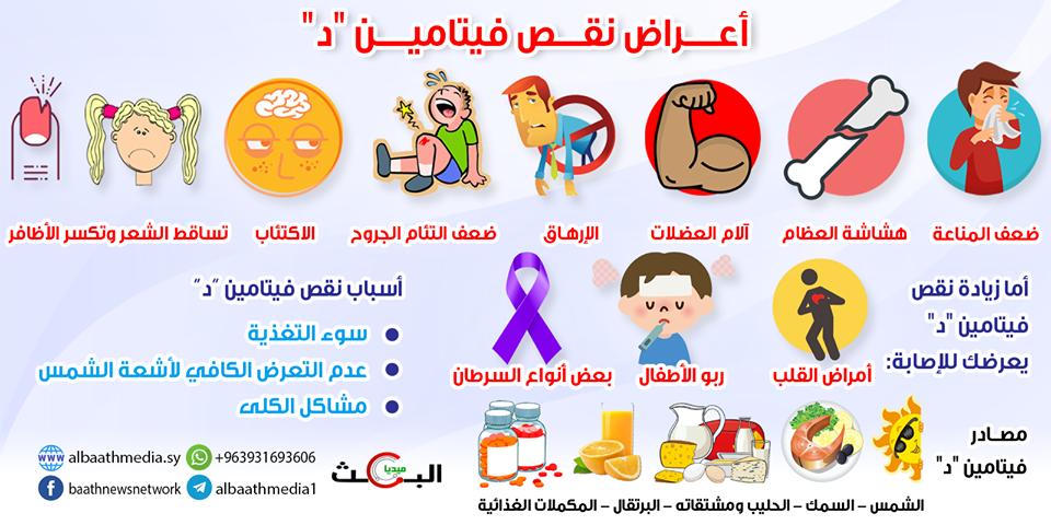 أعراض نقص الفيتامين D