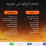 خسائر الحرائق الأخيرة في سورية